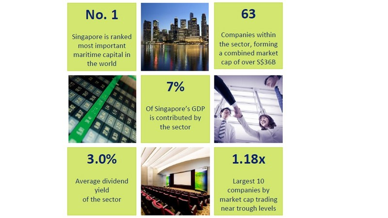 SG Maritime & Offshore Services sector - Is it still worth investing