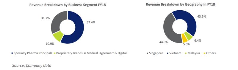 10 in 10 – Hyphens Pharma International (SGX Code: 1J5)- Investor-One